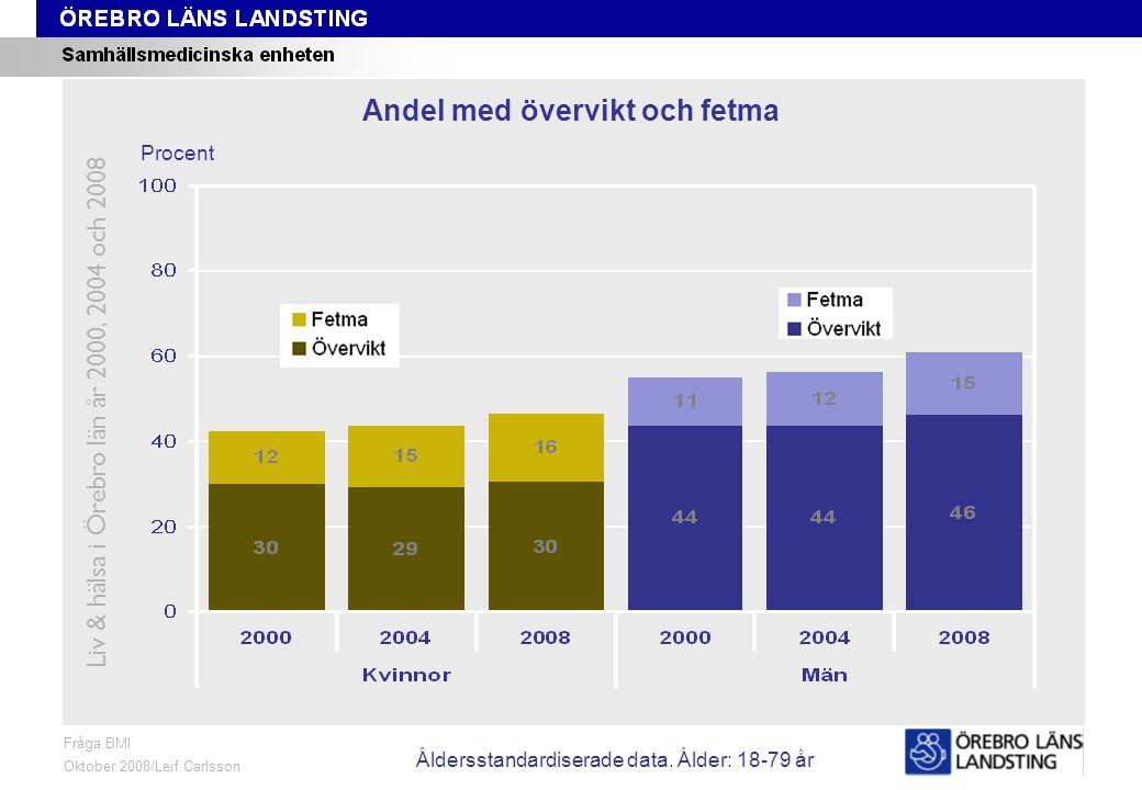 BMI, trend Fråga BMI Oktober 2008/Leif Carlsson Procent Andel med övervikt och fetma Liv & hälsa i Örebro län år 2000, 2004 och 2008 Åldersstandardiserade data.