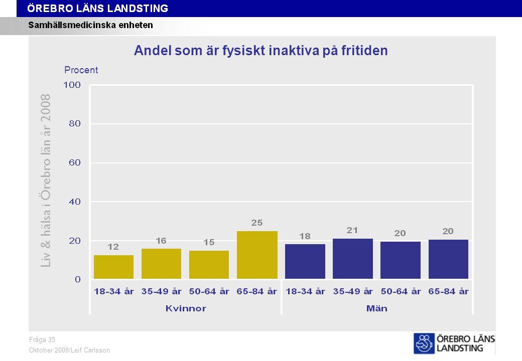 Fråga 35, ålder och kön Liv & hälsa i Örebro län år 2008 Fråga 35 Oktober 2008/Leif Carlsson Procent Andel som är fysiskt inaktiva på fritiden