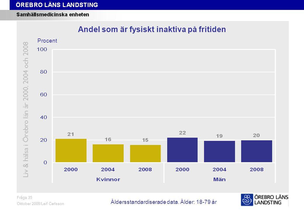 Fråga 35, trend Fråga 35 Oktober 2008/Leif Carlsson Procent Andel som är fysiskt inaktiva på fritiden Liv & hälsa i Örebro län år 2000, 2004 och 2008 Åldersstandardiserade data.