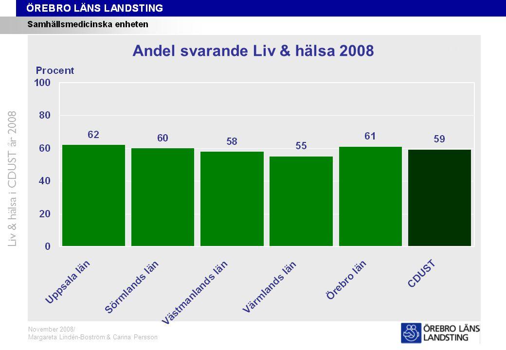 Svarsfrekvens CDUST Liv & hälsa i CDUST år 2008 November 2008/ Margareta Lindén-Boström & Carina Persson Andel svarande Liv & hälsa 2008
