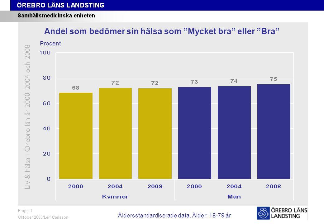 Fråga 1, trend Liv & hälsa i Örebro län år 2000, 2004 och 2008 Fråga 1 Oktober 2008/Leif Carlsson Procent Andel som bedömer sin hälsa som Mycket bra eller Bra Åldersstandardiserade data.