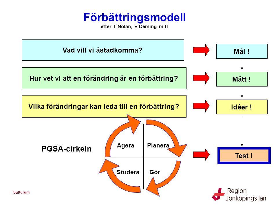 Förbättringsmodell efter T Nolan, E Deming m fl Vad vill vi åstadkomma? Mål ! Hur vet vi att en förändring är en förbättring? Mått ! Vilka förändringa