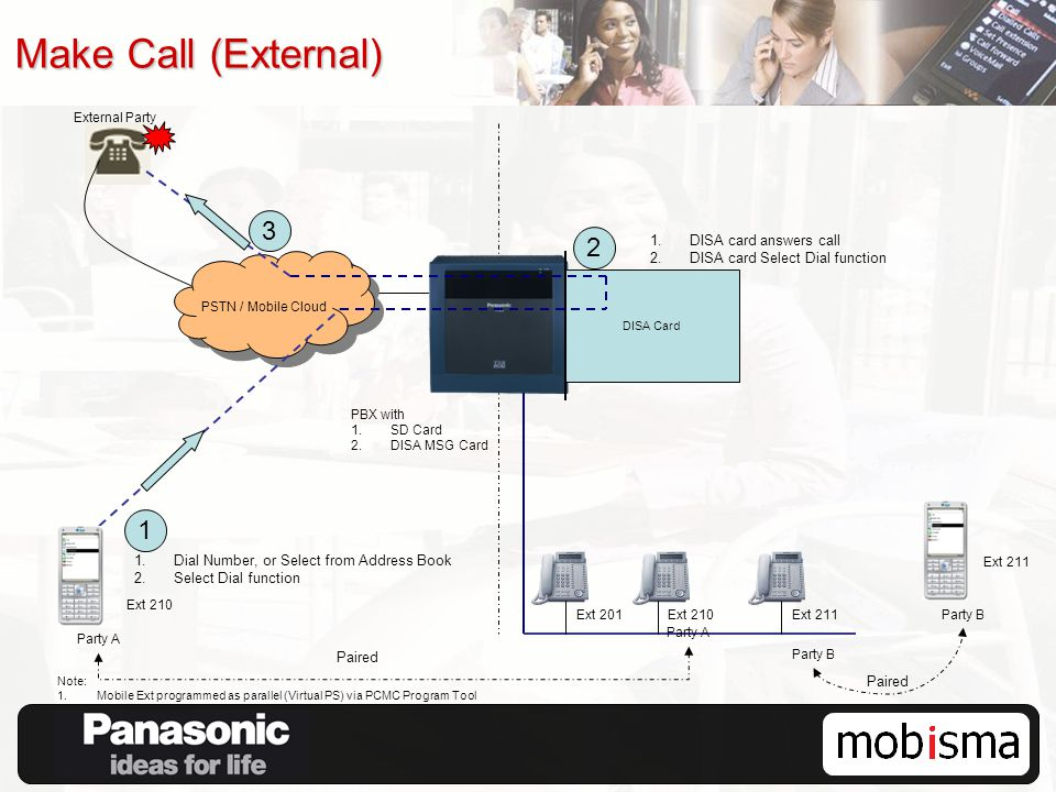 Make Call (External) PBX with 1.SD Card 2.DISA MSG Card PSTN / Mobile Cloud Ext 211 Note: 1.Mobile Ext programmed as parallel (Virtual PS) via PCMC Program Tool DISA Card Ext 210 External Party 1 1.Dial Number, or Select from Address Book 2.Select Dial function 1.DISA card answers call 2.DISA card Select Dial function Ext 201Ext 210 Party B Paired Party A Paired 2 3