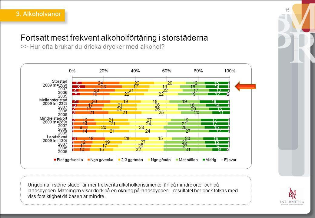 15 Fortsatt mest frekvent alkoholförtäring i storstäderna >> Hur ofta brukar du dricka drycker med alkohol? Ungdomar i större städer är mer frekventa