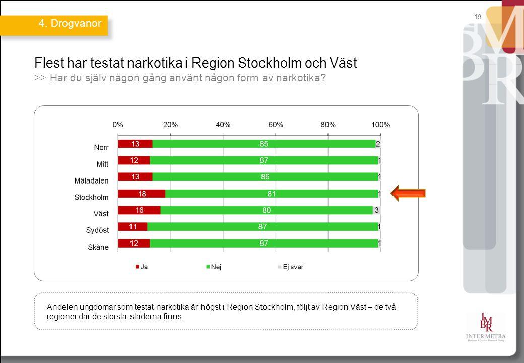 19 Flest har testat narkotika i Region Stockholm och Väst >> Har du själv någon gång använt någon form av narkotika? Andelen ungdomar som testat narko
