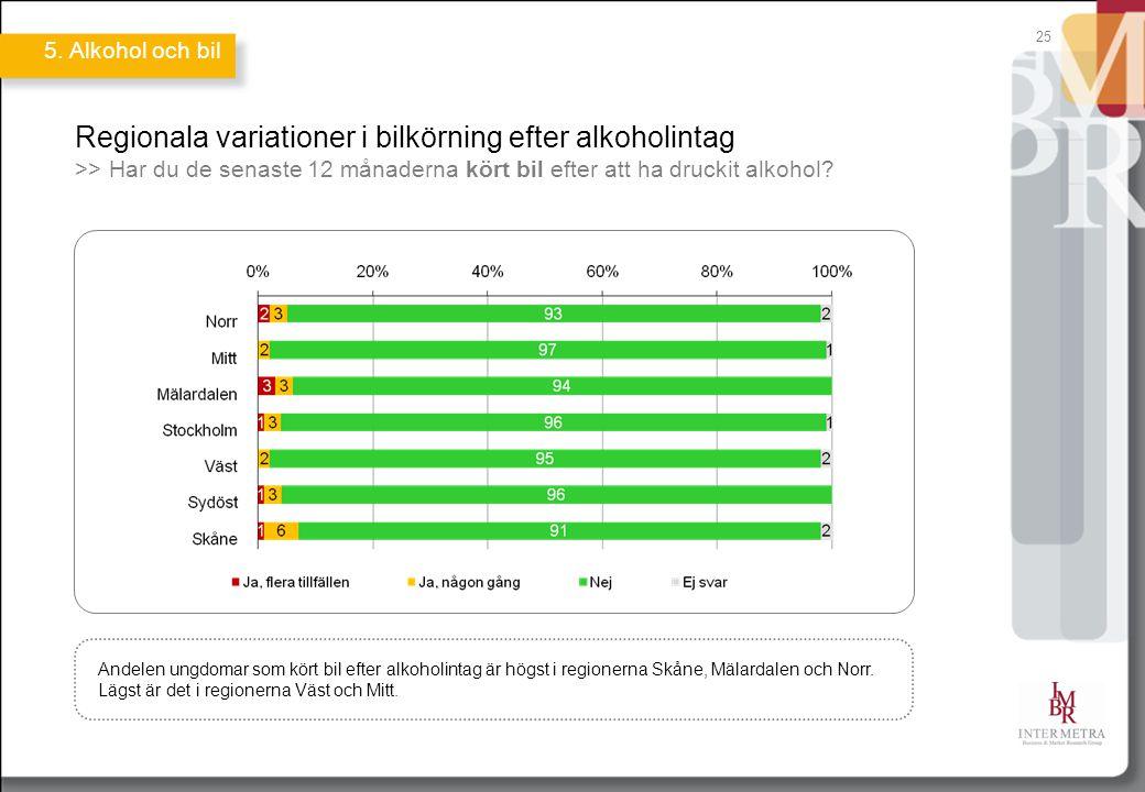 25 Regionala variationer i bilkörning efter alkoholintag >> Har du de senaste 12 månaderna kört bil efter att ha druckit alkohol? Andelen ungdomar som