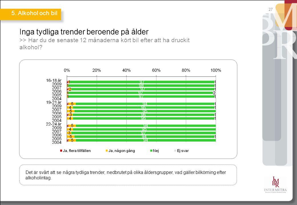 27 Inga tydliga trender beroende på ålder >> Har du de senaste 12 månaderna kört bil efter att ha druckit alkohol? Det är svårt att se några tydliga t