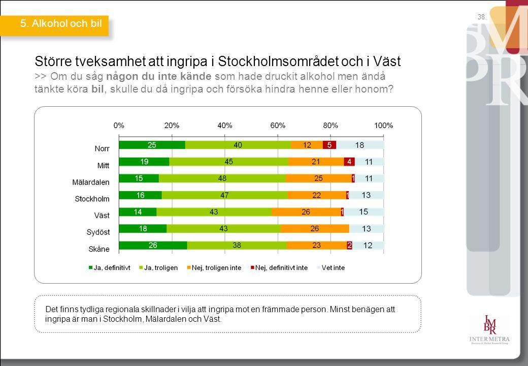 38 Större tveksamhet att ingripa i Stockholmsområdet och i Väst >> Om du såg någon du inte kände som hade druckit alkohol men ändå tänkte köra bil, skulle du då ingripa och försöka hindra henne eller honom.