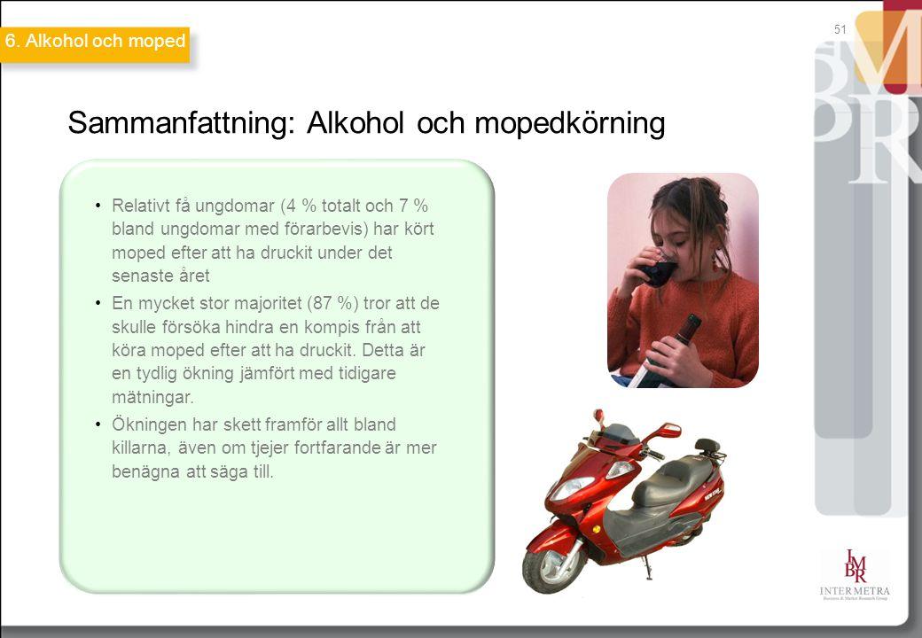 51 Sammanfattning: Alkohol och mopedkörning Relativt få ungdomar (4 % totalt och 7 % bland ungdomar med förarbevis) har kört moped efter att ha druckit under det senaste året En mycket stor majoritet (87 %) tror att de skulle försöka hindra en kompis från att köra moped efter att ha druckit.