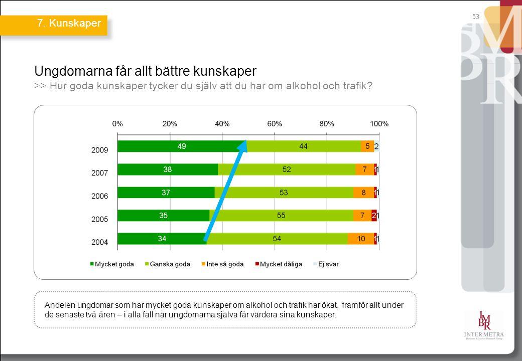 53 Ungdomarna får allt bättre kunskaper >> Hur goda kunskaper tycker du själv att du har om alkohol och trafik? Andelen ungdomar som har mycket goda k