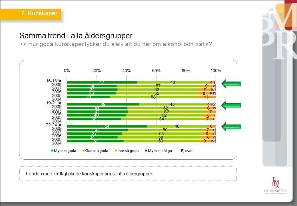 55 Samma trend i alla åldersgrupper >> Hur goda kunskaper tycker du själv att du har om alkohol och trafik? Trenden med kraftigt ökade kunskaper finns