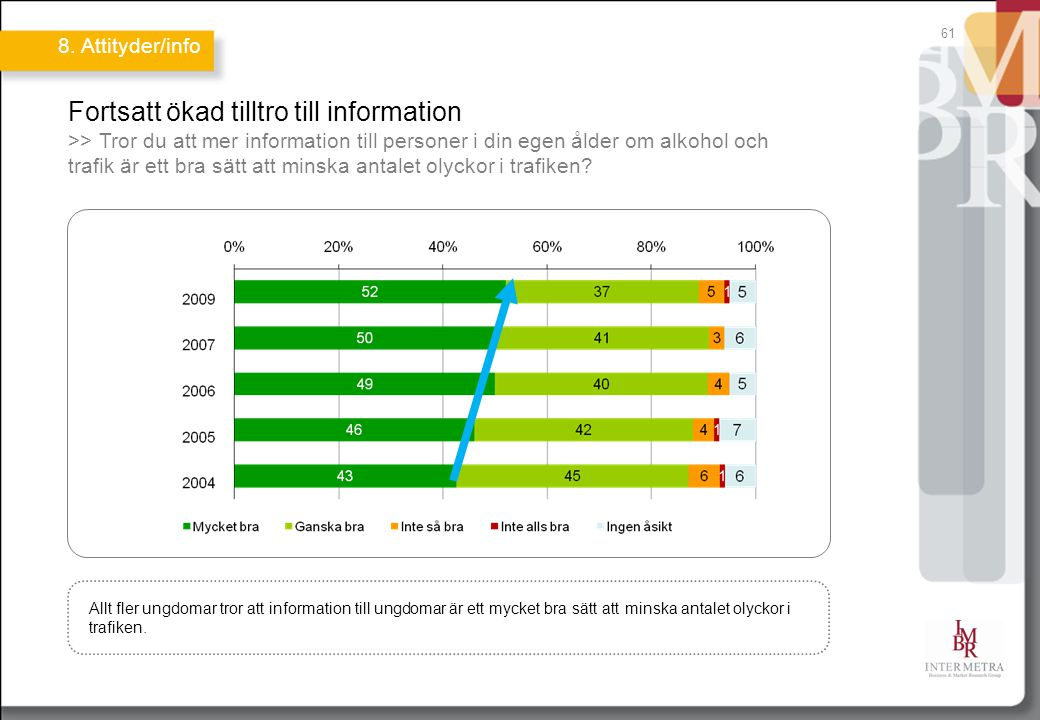 61 Fortsatt ökad tilltro till information >> Tror du att mer information till personer i din egen ålder om alkohol och trafik är ett bra sätt att minska antalet olyckor i trafiken.
