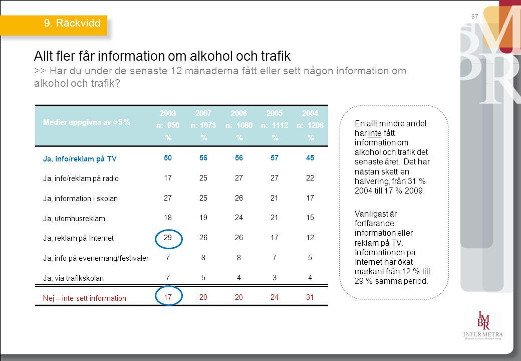 67 Allt fler får information om alkohol och trafik >> Har du under de senaste 12 månaderna fått eller sett någon information om alkohol och trafik.