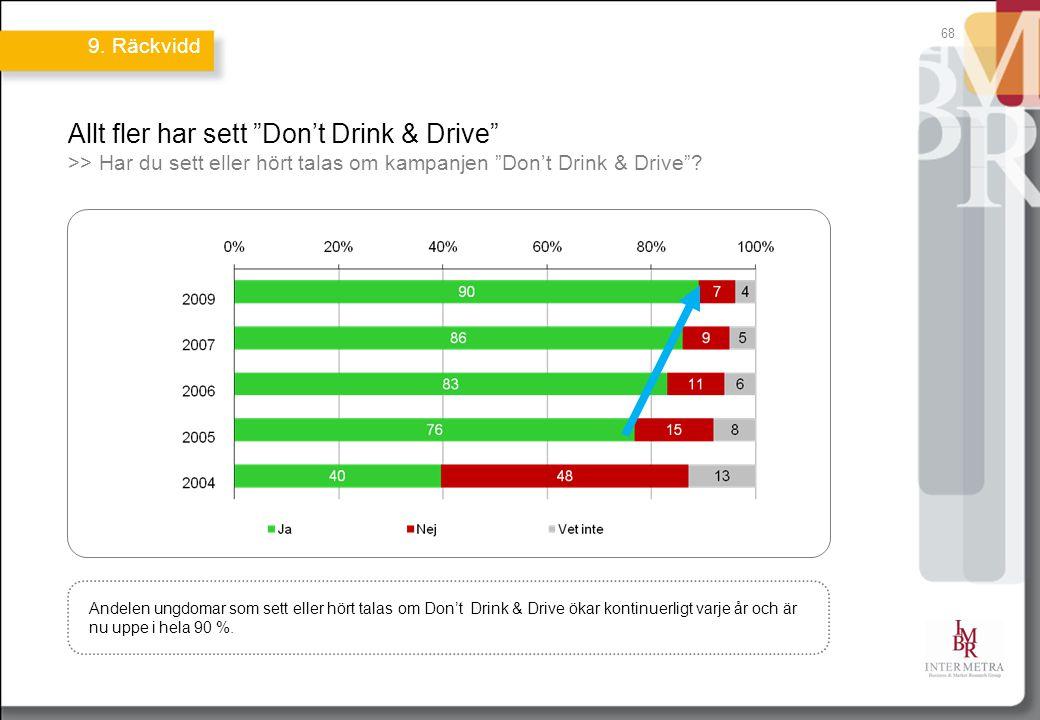 """68 Allt fler har sett """"Don't Drink & Drive"""" >> Har du sett eller hört talas om kampanjen """"Don't Drink & Drive""""? Andelen ungdomar som sett eller hört t"""
