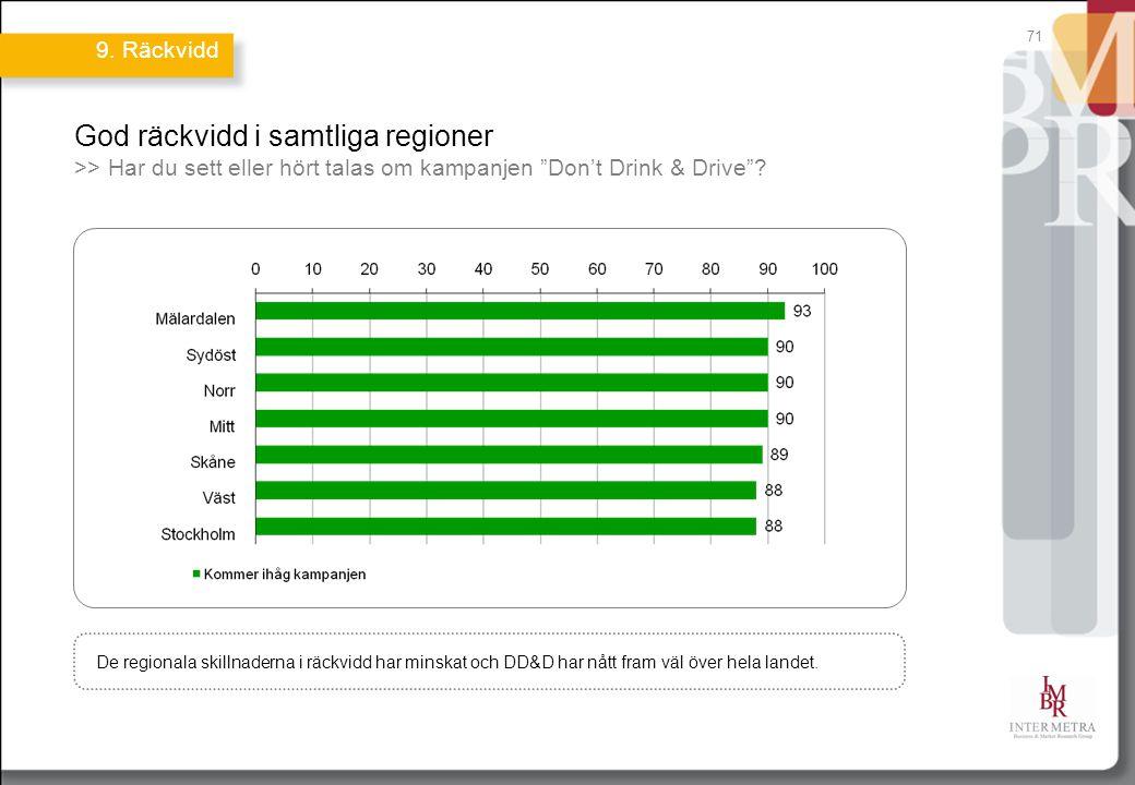 71 God räckvidd i samtliga regioner >> Har du sett eller hört talas om kampanjen Don't Drink & Drive .