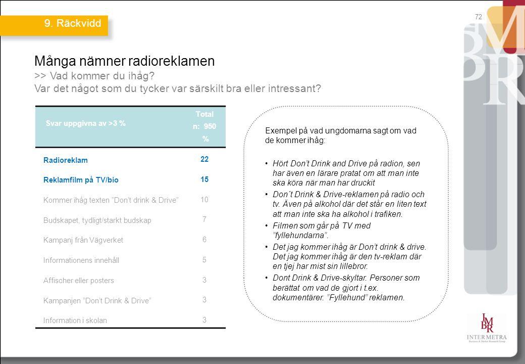 72 Många nämner radioreklamen >> Vad kommer du ihåg? Var det något som du tycker var särskilt bra eller intressant? Svar uppgivna av >3 % Total n: 950