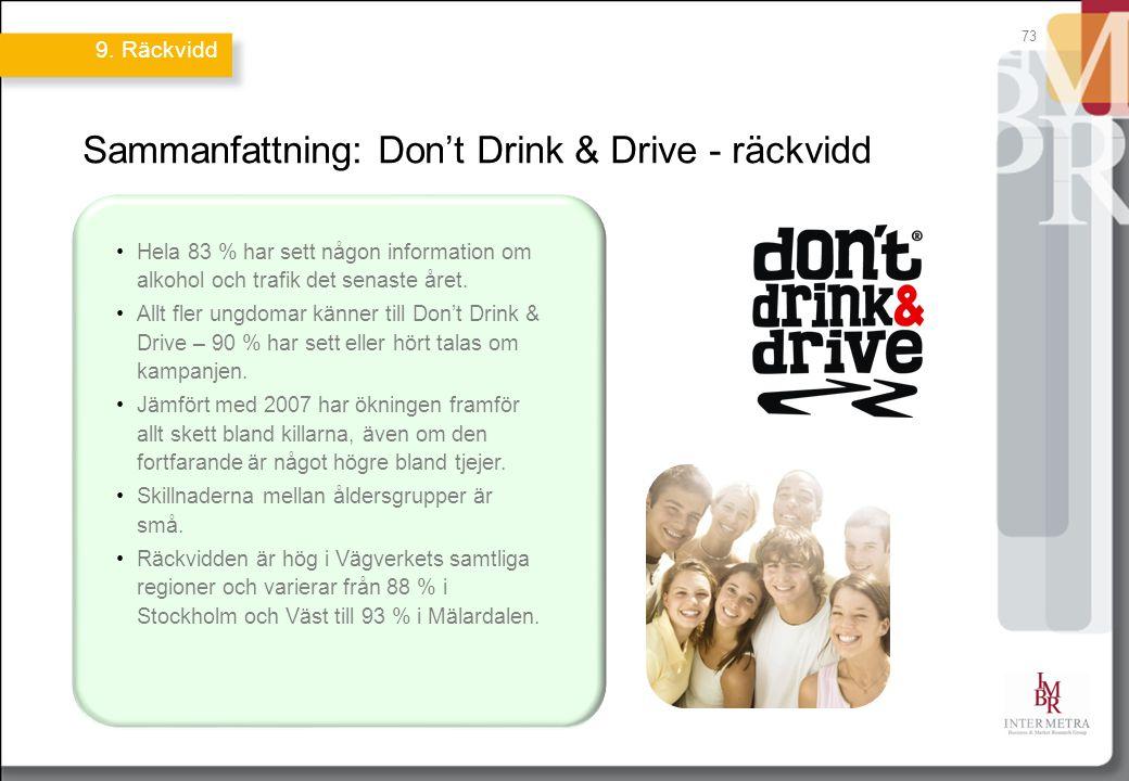 73 Sammanfattning: Don't Drink & Drive - räckvidd Hela 83 % har sett någon information om alkohol och trafik det senaste året. Allt fler ungdomar känn