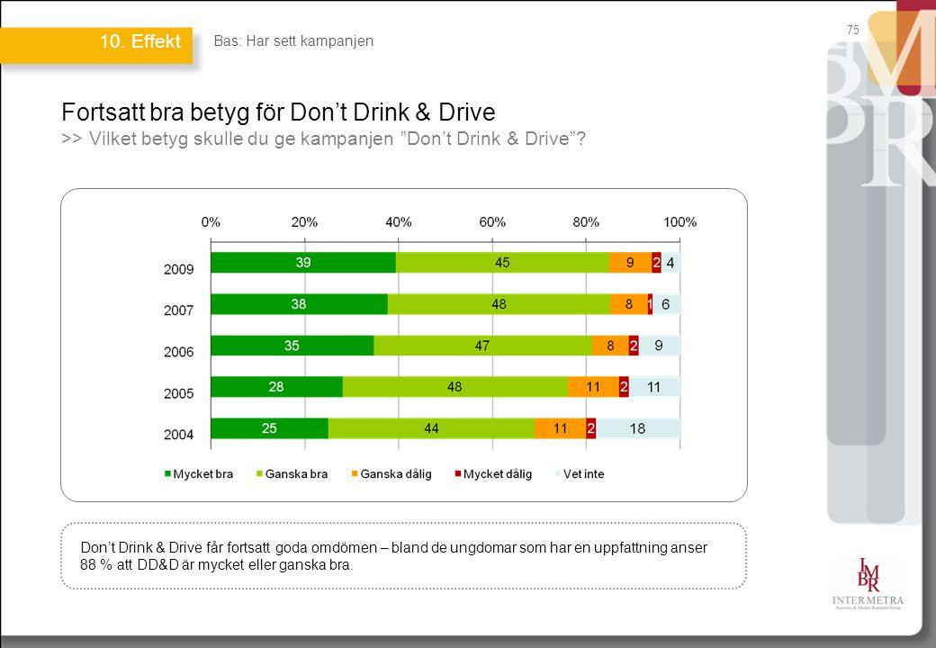 75 Fortsatt bra betyg för Don't Drink & Drive >> Vilket betyg skulle du ge kampanjen Don't Drink & Drive .