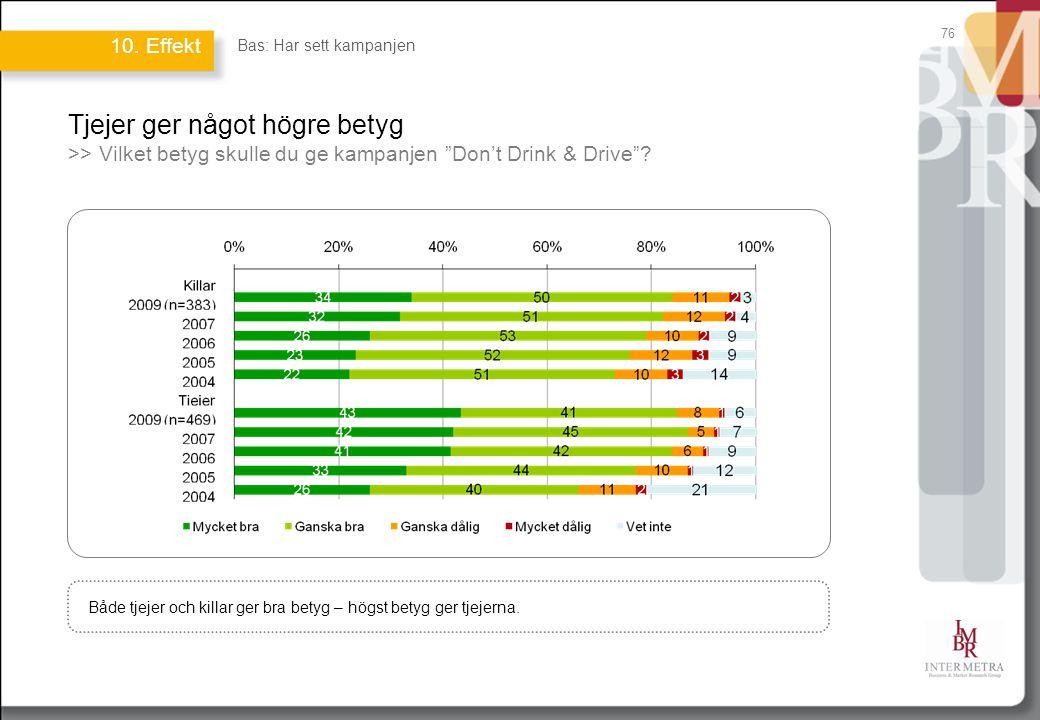 """76 Tjejer ger något högre betyg >> Vilket betyg skulle du ge kampanjen """"Don't Drink & Drive""""? Både tjejer och killar ger bra betyg – högst betyg ger t"""