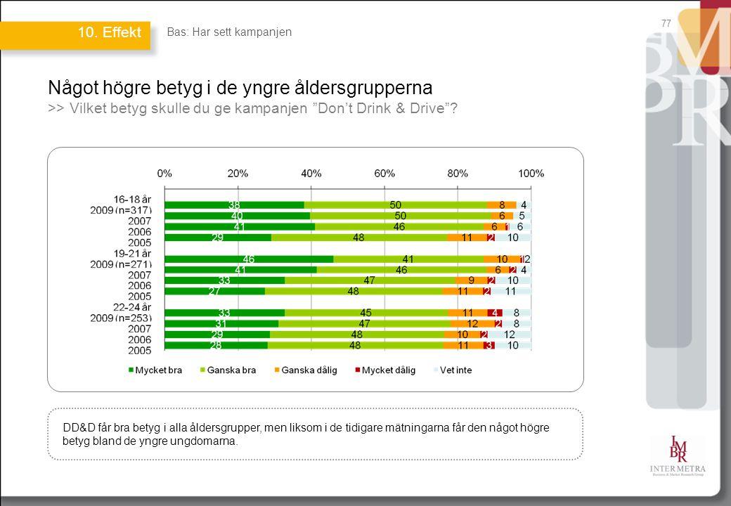 """77 Något högre betyg i de yngre åldersgrupperna >> Vilket betyg skulle du ge kampanjen """"Don't Drink & Drive""""? DD&D får bra betyg i alla åldersgrupper,"""