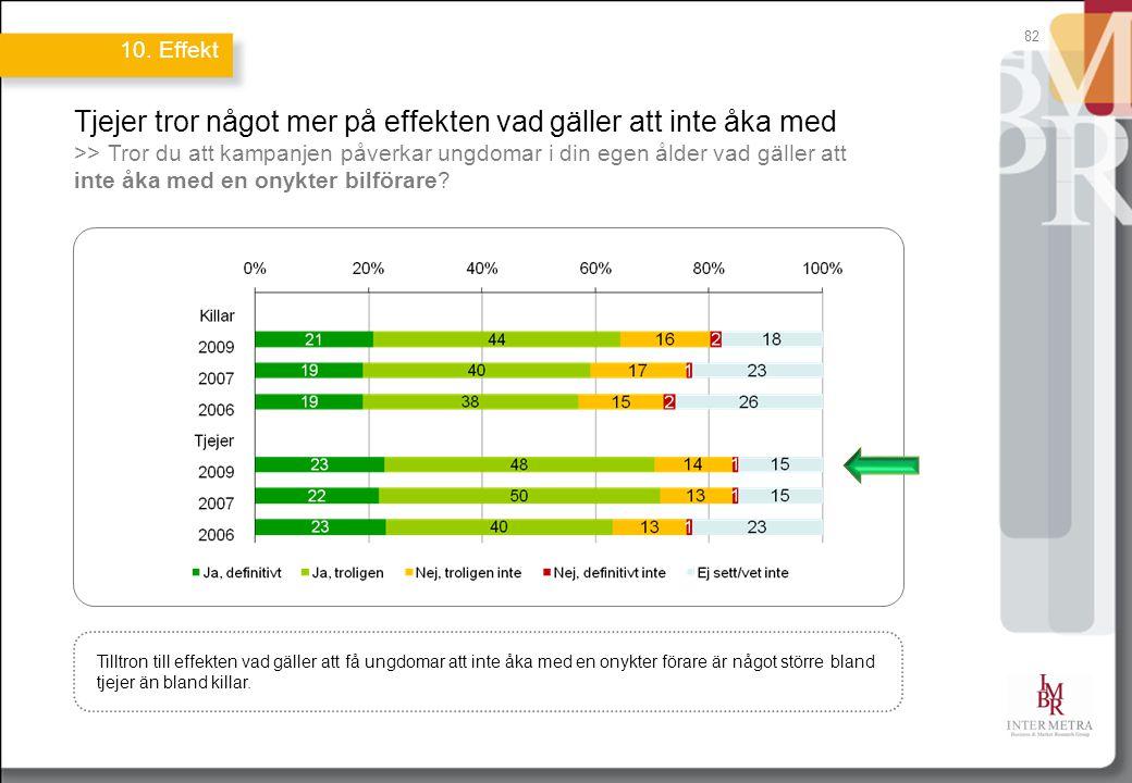 82 Tjejer tror något mer på effekten vad gäller att inte åka med >> Tror du att kampanjen påverkar ungdomar i din egen ålder vad gäller att inte åka med en onykter bilförare.
