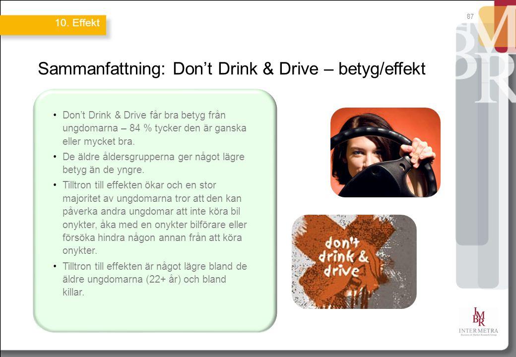 87 Sammanfattning: Don't Drink & Drive – betyg/effekt Don't Drink & Drive får bra betyg från ungdomarna – 84 % tycker den är ganska eller mycket bra.