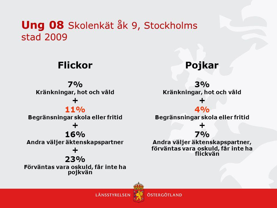 Ung 08 Skolenkät åk 9, Stockholms stad 2009 Flickor 7% Kränkningar, hot och våld + 11% Begränsningar skola eller fritid + 16% Andra väljer äktenskapsp