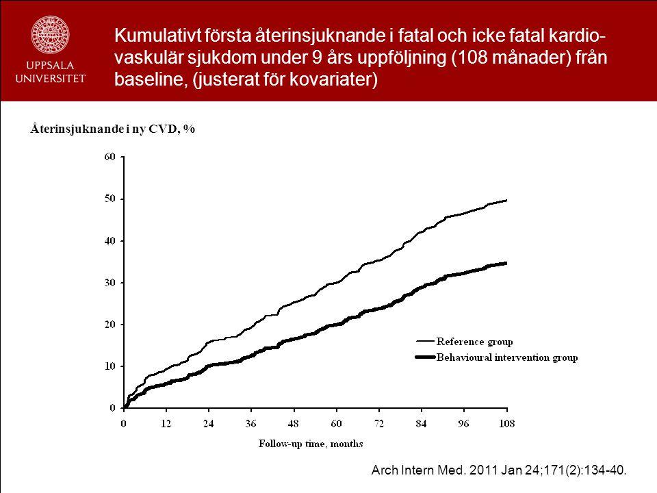 Kumulativt första återinsjuknande i fatal och icke fatal kardio- vaskulär sjukdom under 9 års uppföljning (108 månader) från baseline, (justerat för k
