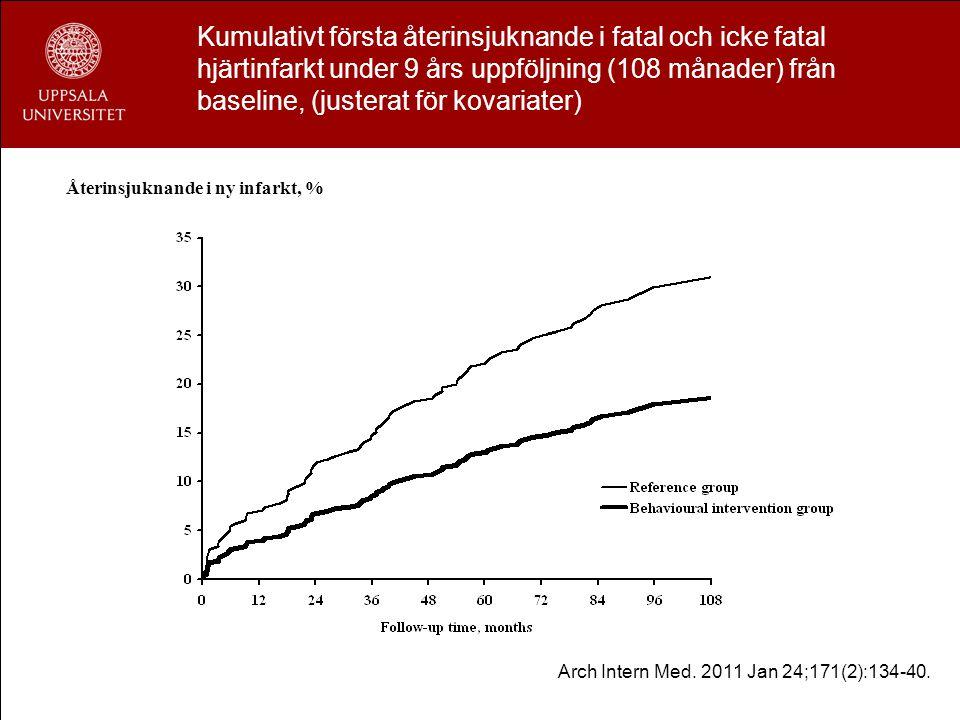 Kumulativt första återinsjuknande i fatal och icke fatal hjärtinfarkt under 9 års uppföljning (108 månader) från baseline, (justerat för kovariater) Å