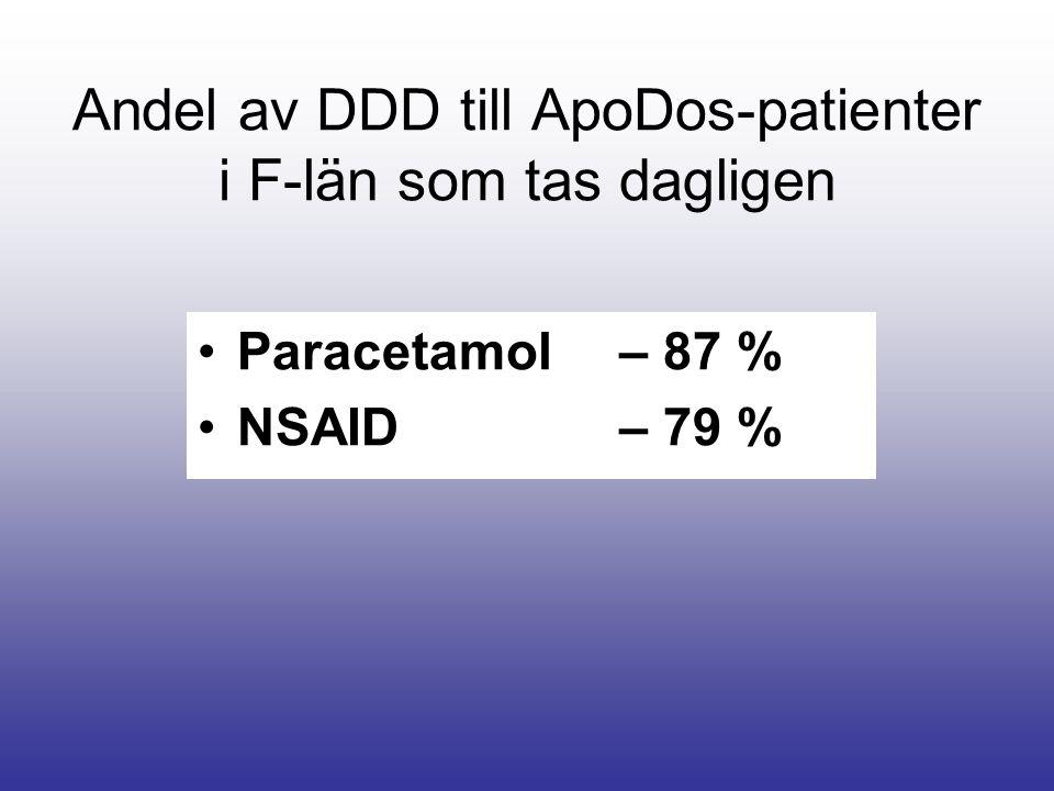 Andel av DDD till ApoDos-patienter i F-län som tas dagligen Paracetamol – 87 % NSAID – 79 %