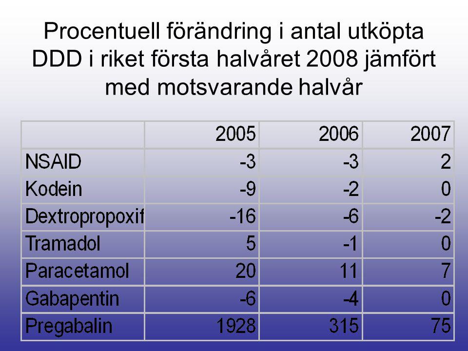 Procentuell förändring i antal utköpta DDD i riket första halvåret 2008 jämfört med motsvarande halvår