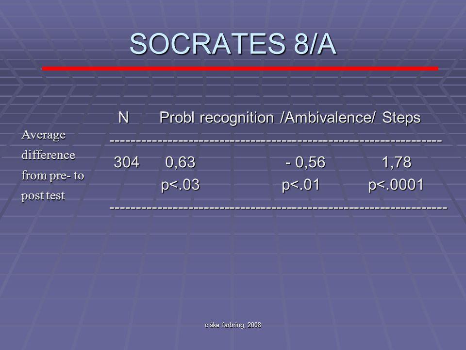c åke farbring, 2008 SOCRATES 8/A N Probl recognition /Ambivalence/ Steps N Probl recognition /Ambivalence/ Steps-------------------------------------