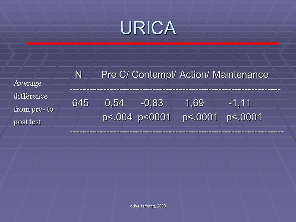 c åke farbring, 2008 URICA N Pre C/ Contempl/ Action/ Maintenance N Pre C/ Contempl/ Action/ Maintenance----------------------------------------------