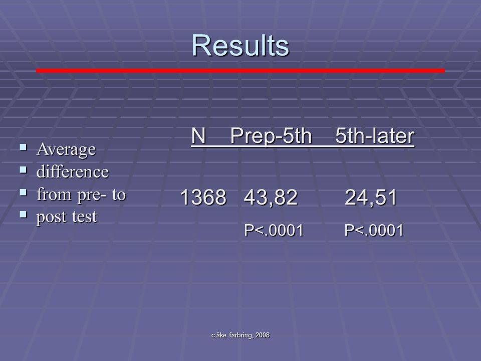 c åke farbring, 2008 Results N Prep-5th 5th-later N Prep-5th 5th-later 1368 43,82 24,51 P<.0001 P<.0001 P<.0001 P<.0001  Average  difference  from