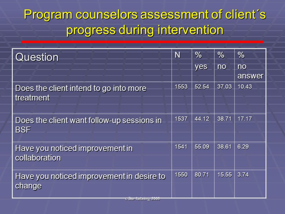 c åke farbring, 2008 Program counselors assessment of client´s progress during intervention QuestionN%yes%no% no answer Does the client intend to go i