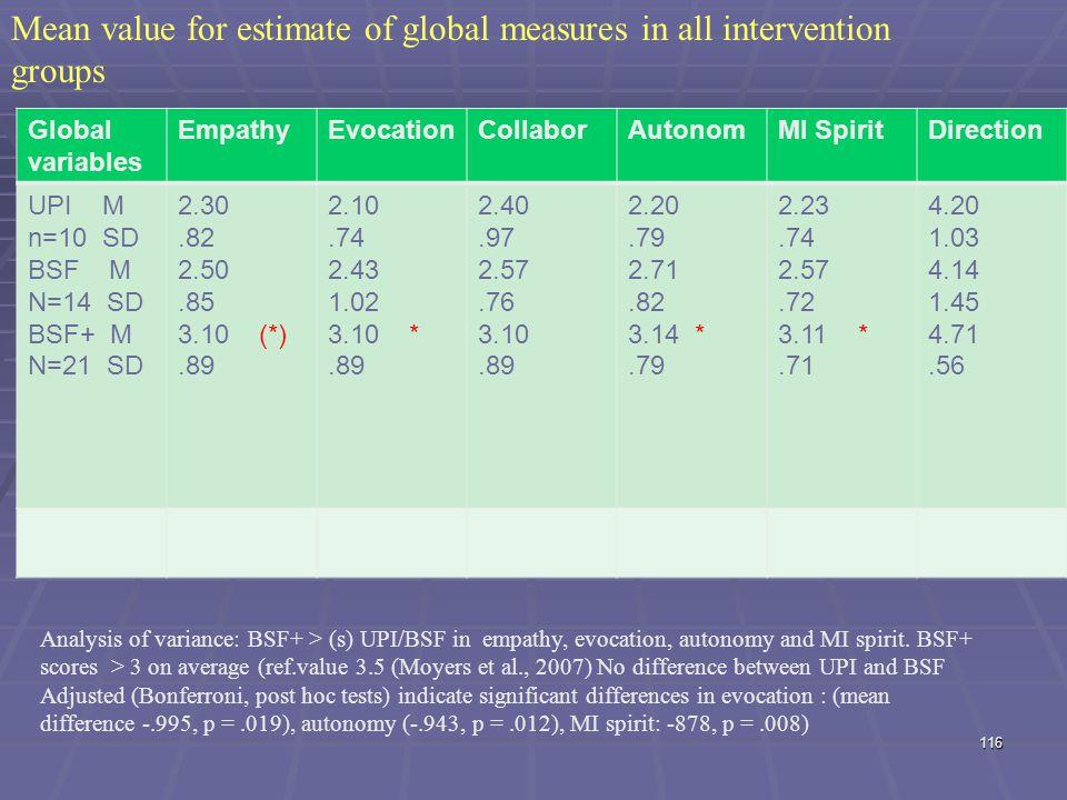 Global variables EmpathyEvocationCollaborAutonomMI SpiritDirection UPI M n=10 SD BSF M N=14 SD BSF+ M N=21 SD 2.30.82 2.50.85 3.10 (*).89 2.10.74 2.43