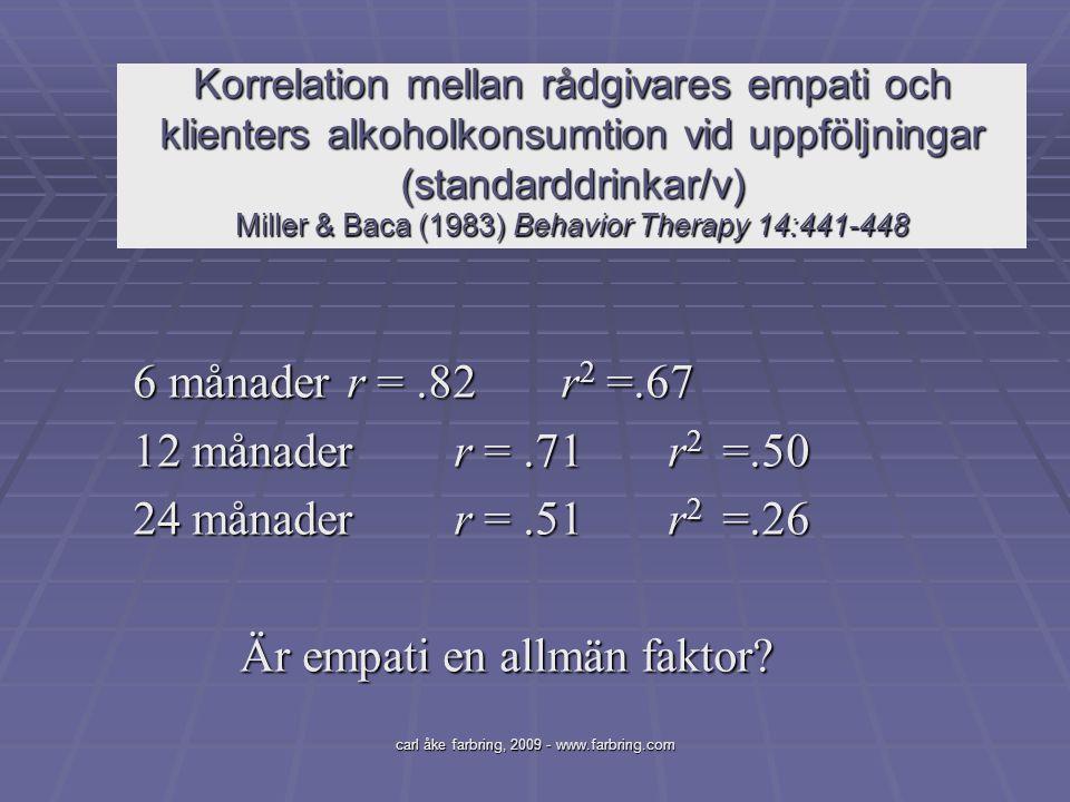 carl åke farbring, 2009 - www.farbring.com Korrelation mellan rådgivares empati och klienters alkoholkonsumtion vid uppföljningar (standarddrinkar/v)