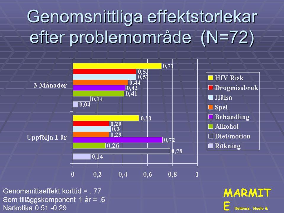 Genomsnittliga effektstorlekar efter problemområde (N=72) MARMIT E Hettema, Steele & Miller, 2005. Genomsnittseffekt korttid =. 77 Som tilläggskompone