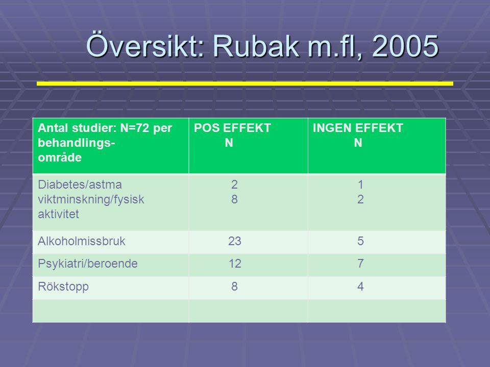 Översikt: Rubak m.fl, 2005 Antal studier: N=72 per behandlings- område POS EFFEKT N INGEN EFFEKT N Diabetes/astma viktminskning/fysisk aktivitet 2 8 1