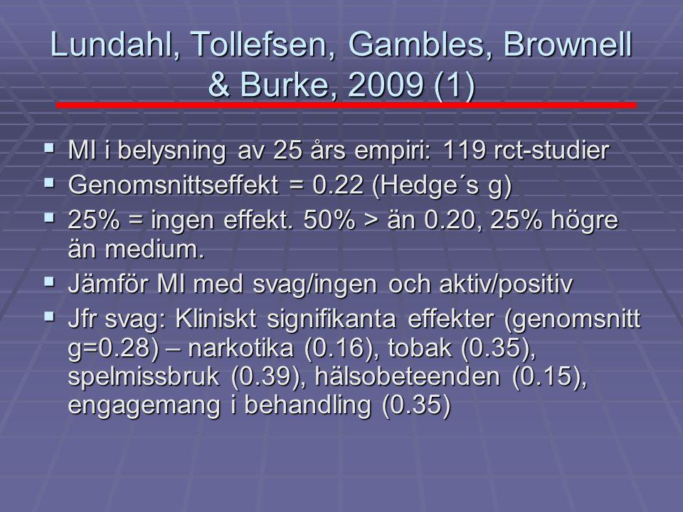 Lundahl, Tollefsen, Gambles, Brownell & Burke, 2009 (1)  MI i belysning av 25 års empiri: 119 rct-studier  Genomsnittseffekt = 0.22 (Hedge´s g)  25