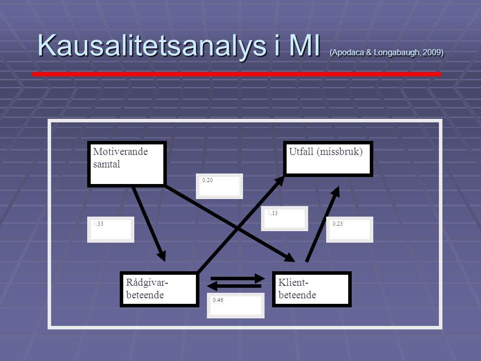 Kausalitetsanalys i MI (Apodaca & Longabaugh, 2009) Motiverande samtal Rådgivar- beteende Utfall (missbruk) Klient- beteende 0.33 0.20 0.46 0.13 0.23