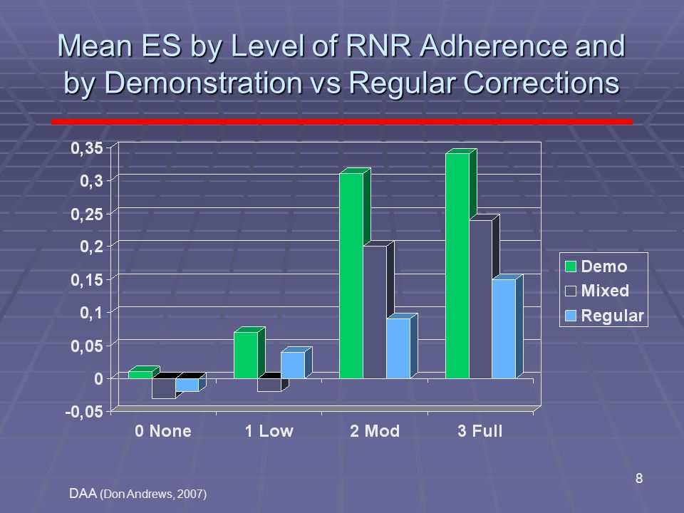 DAA (Don Andrews, 2007) 8 Mean ES by Level of RNR Adherence and by Demonstration vs Regular Corrections