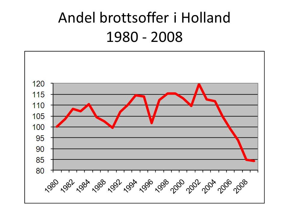 Andel brottsoffer i Holland 1980 - 2008