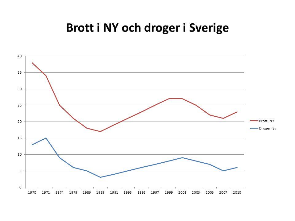 Brott i NY och droger i Sverige