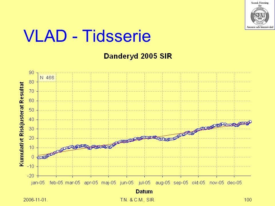 2006-11-01.T.N. & C.M., SIR.100 VLAD - Tidsserie