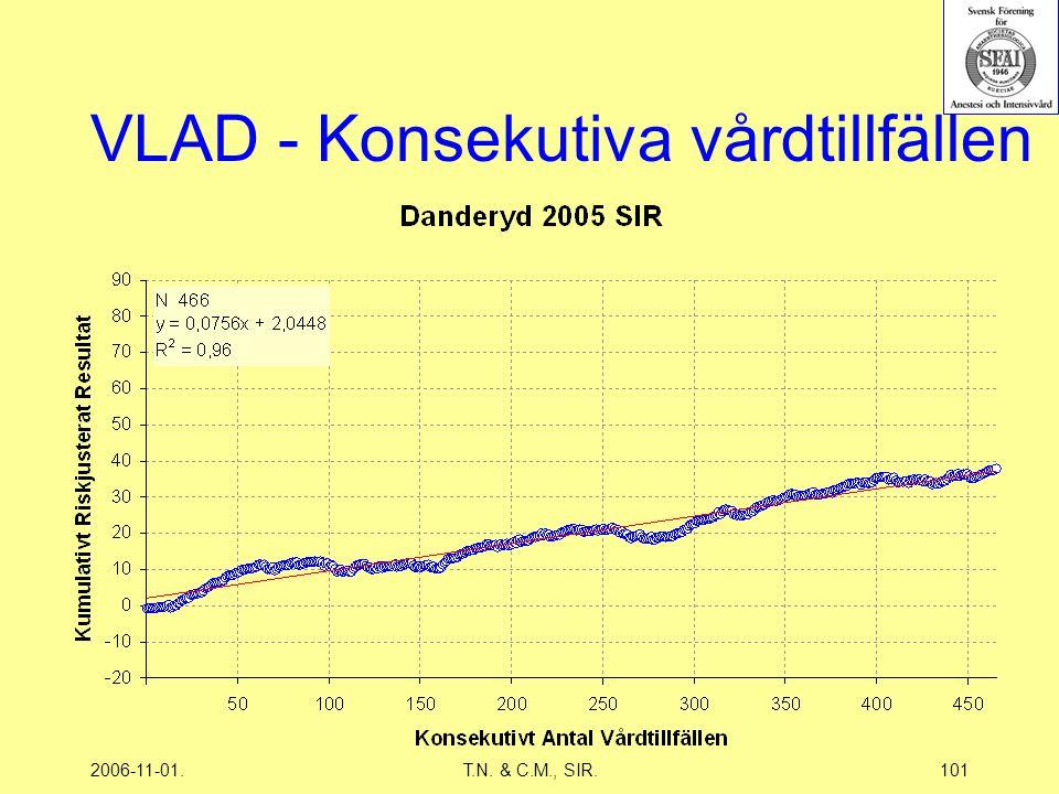 2006-11-01.T.N. & C.M., SIR.101 VLAD - Konsekutiva vårdtillfällen