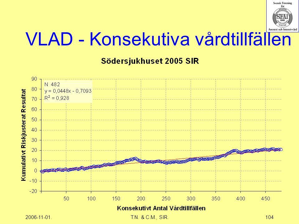 2006-11-01.T.N. & C.M., SIR.104 VLAD - Konsekutiva vårdtillfällen