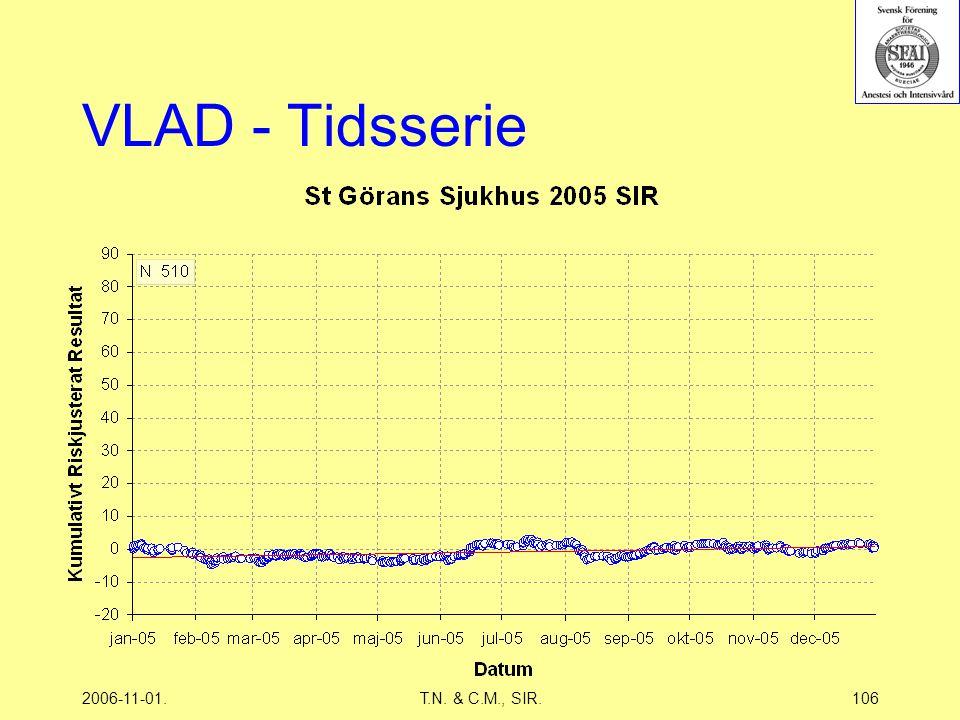 2006-11-01.T.N. & C.M., SIR.106 VLAD - Tidsserie