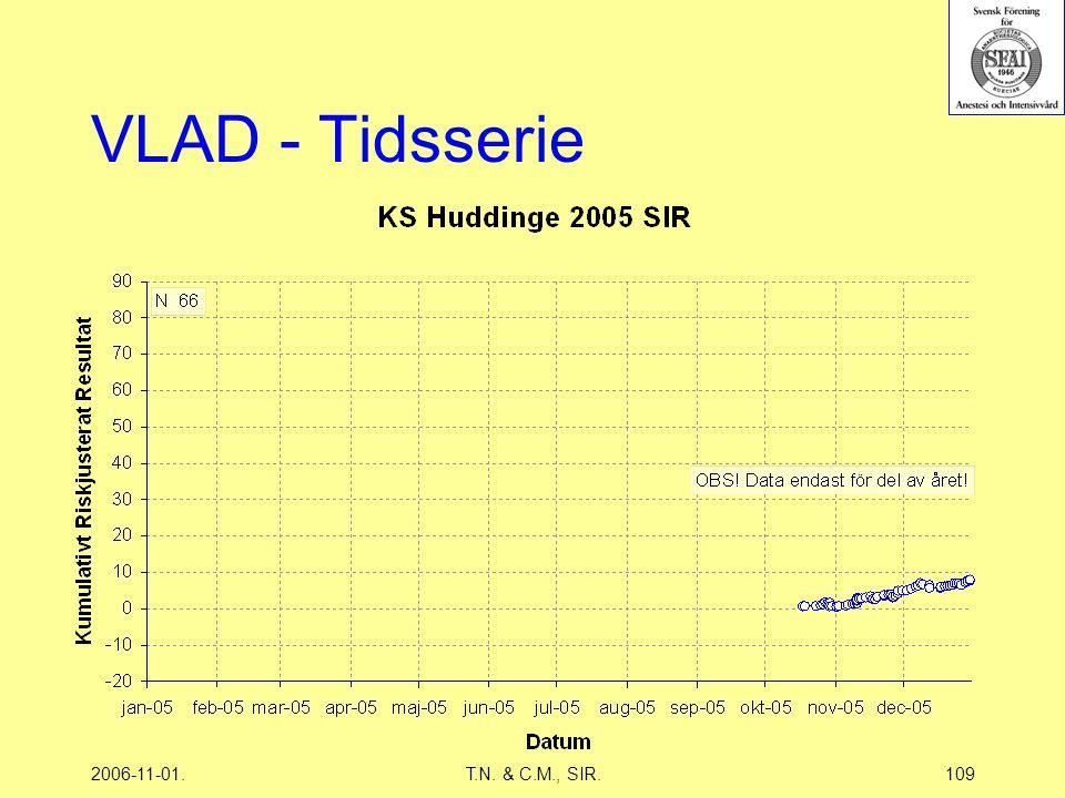 2006-11-01.T.N. & C.M., SIR.109 VLAD - Tidsserie