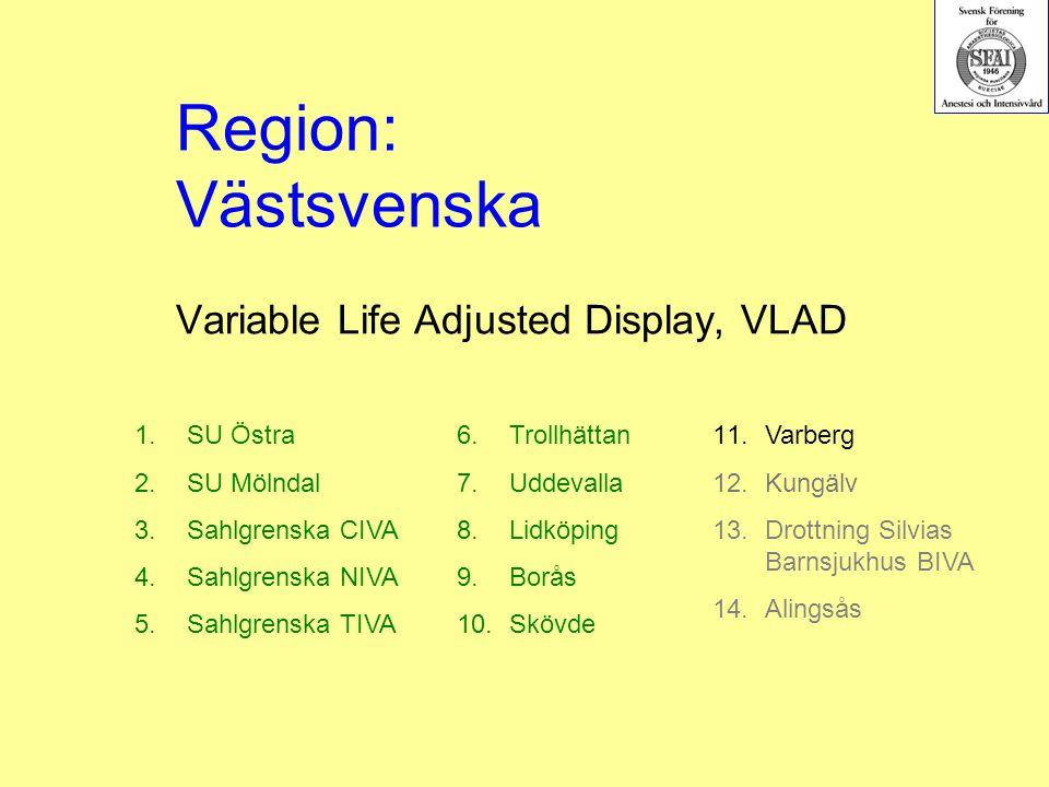 Variable Life Adjusted Display, VLAD 1.SU Östra 2.SU Mölndal 3.Sahlgrenska CIVA 4.Sahlgrenska NIVA 5.Sahlgrenska TIVA 6.Trollhättan 7.Uddevalla 8.Lidköping 9.Borås 10.Skövde Region: Västsvenska 11.Varberg 12.Kungälv 13.Drottning Silvias Barnsjukhus BIVA 14.Alingsås